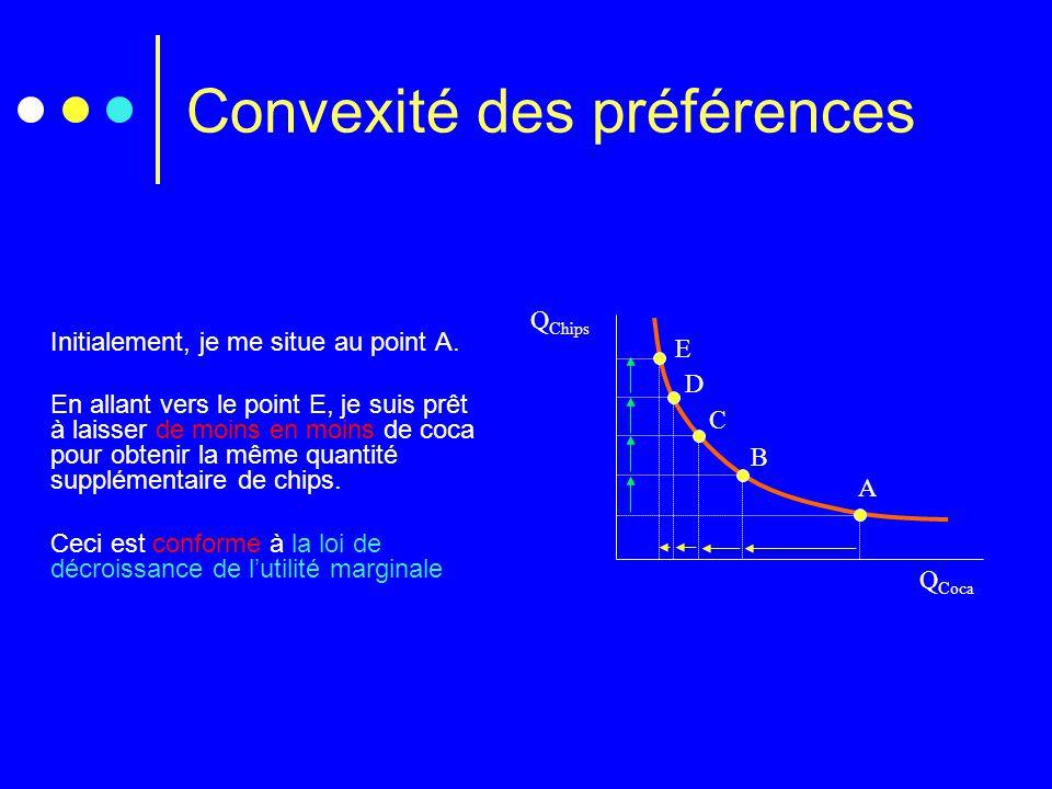 Convexité des préférences
