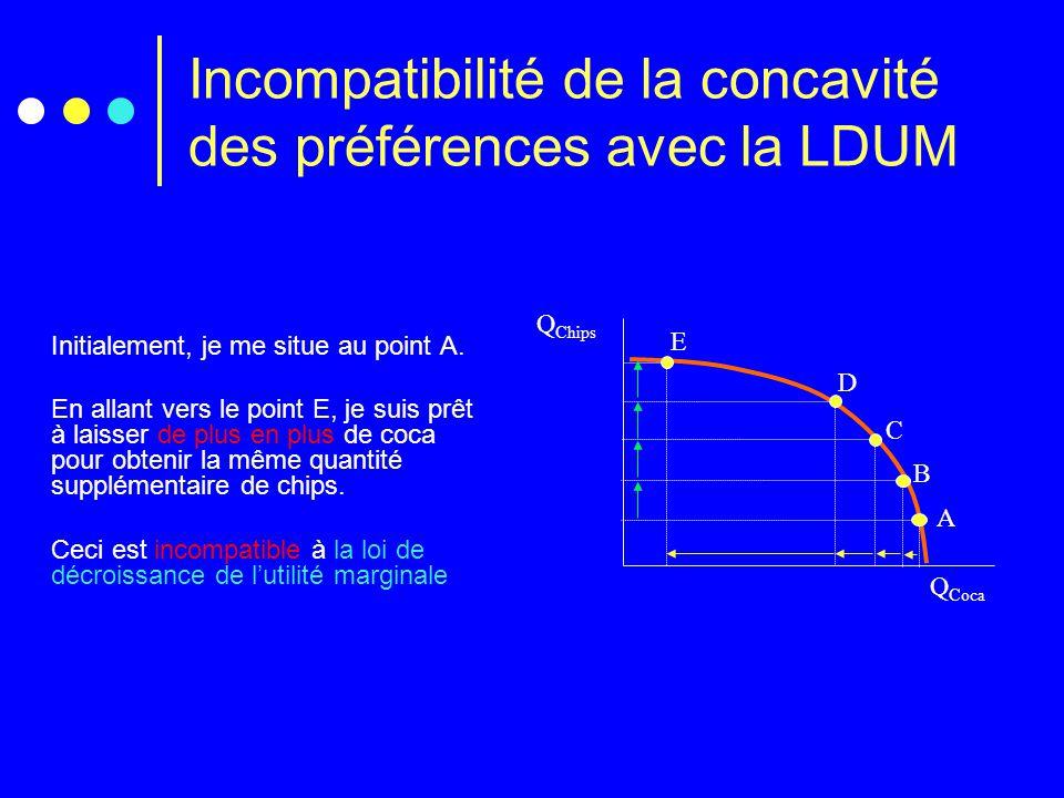 Incompatibilité de la concavité des préférences avec la LDUM