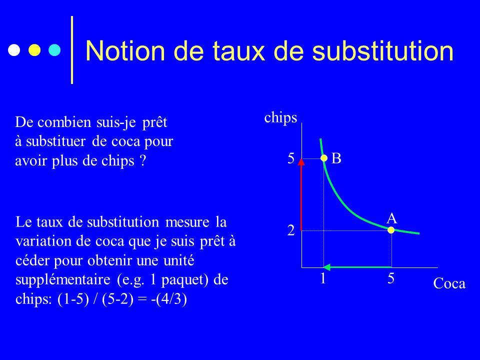 Notion de taux de substitution