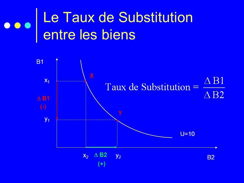 Le Taux de Substitution entre les biens