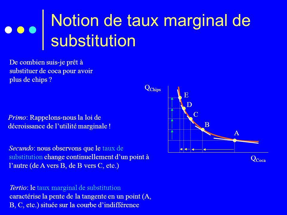 Notion de taux marginal de substitution
