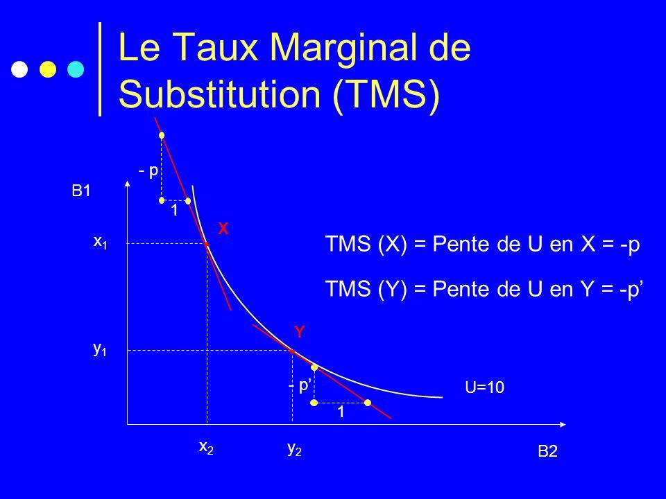 Le Taux Marginal de Substitution (TMS)