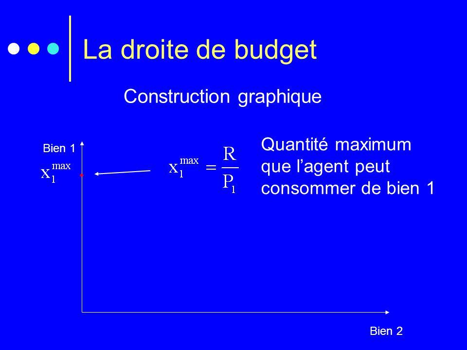 La droite de budget Construction graphique