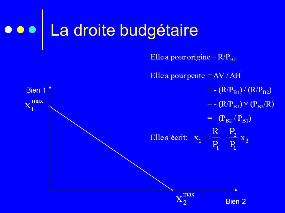 La droite budgétaire Elle a pour origine = R/PB1
