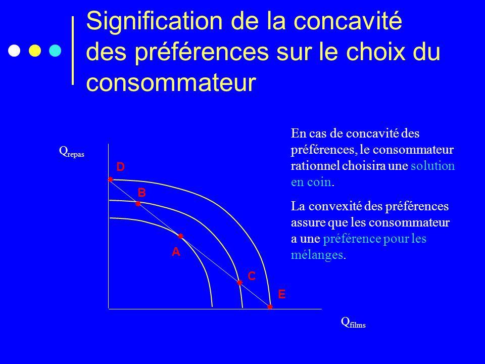 Signification de la concavité des préférences sur le choix du consommateur