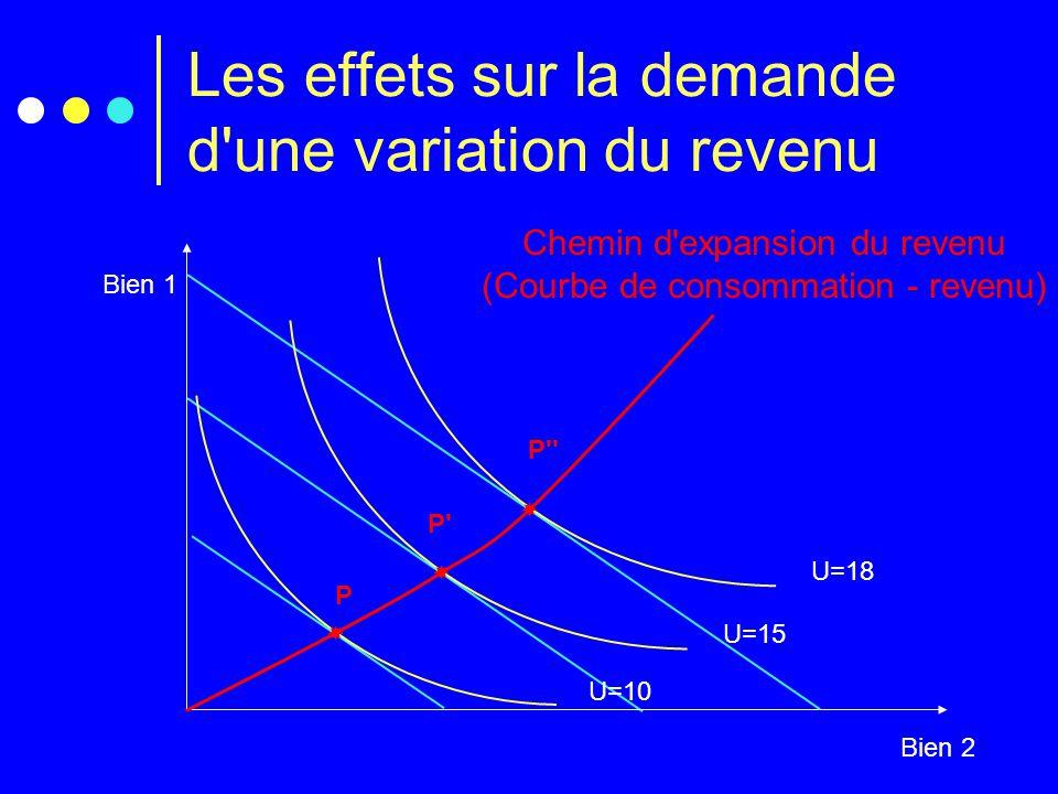 Les effets sur la demande d une variation du revenu