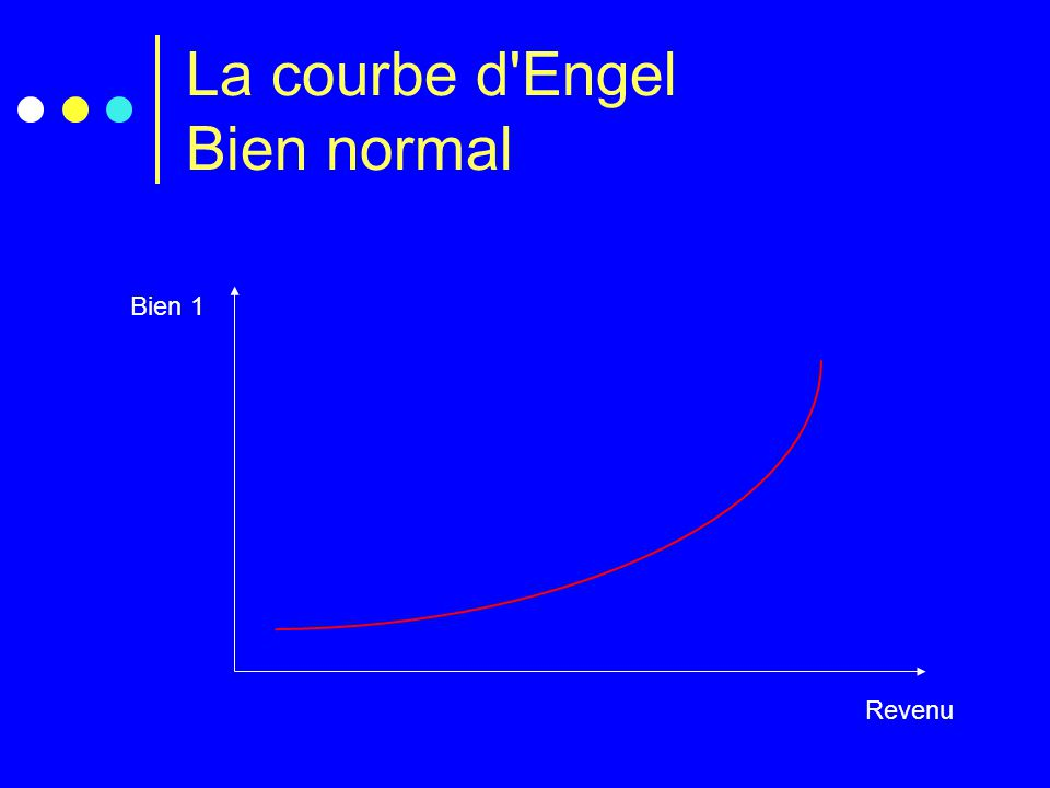 La courbe d Engel Bien normal