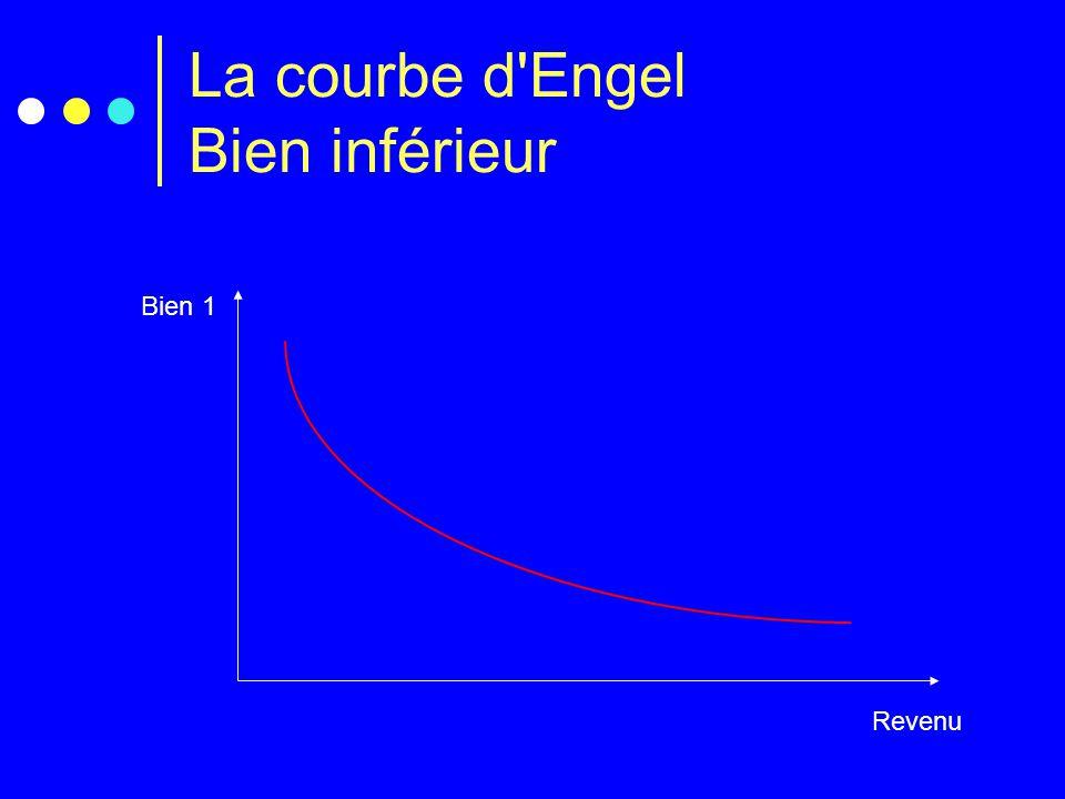 La courbe d Engel Bien inférieur