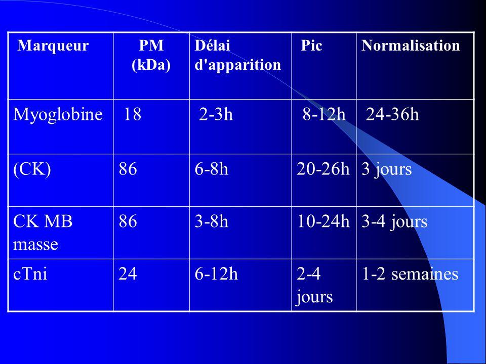 Myoglobine 18 2-3h 8-12h 24-36h (CK) 86 6-8h 20-26h 3 jours