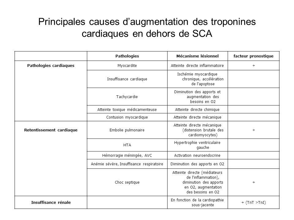 Pathologies cardiaques Retentissement cardiaque
