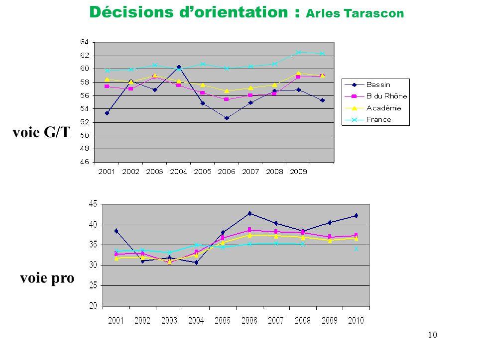 Décisions d'orientation : Arles Tarascon