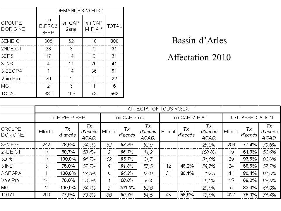 Bassin d'Arles Affectation 2010