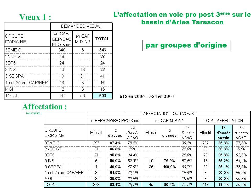 L'affectation en voie pro post 3ème sur le bassin d'Arles Tarascon