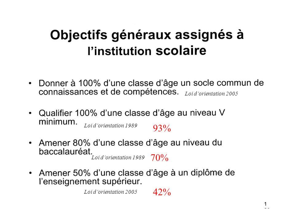 93% 70% 42% Loi d'orientation 2005 Loi d'orientation 1989
