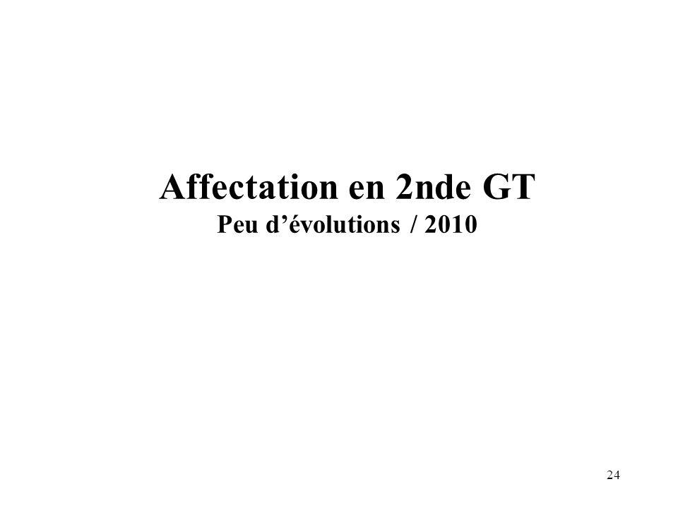 Affectation en 2nde GT Peu d'évolutions / 2010