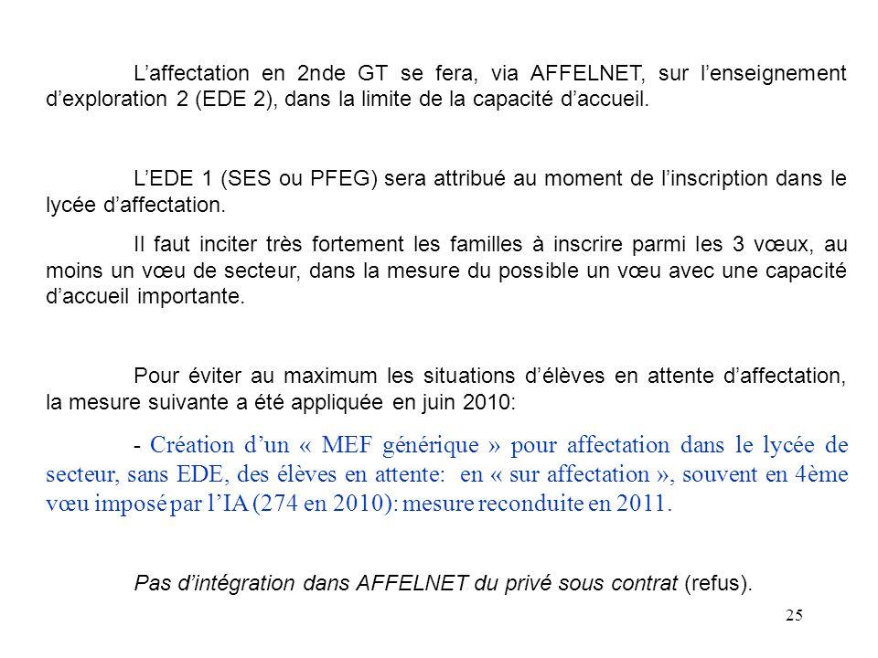 L'affectation en 2nde GT se fera, via AFFELNET, sur l'enseignement d'exploration 2 (EDE 2), dans la limite de la capacité d'accueil.