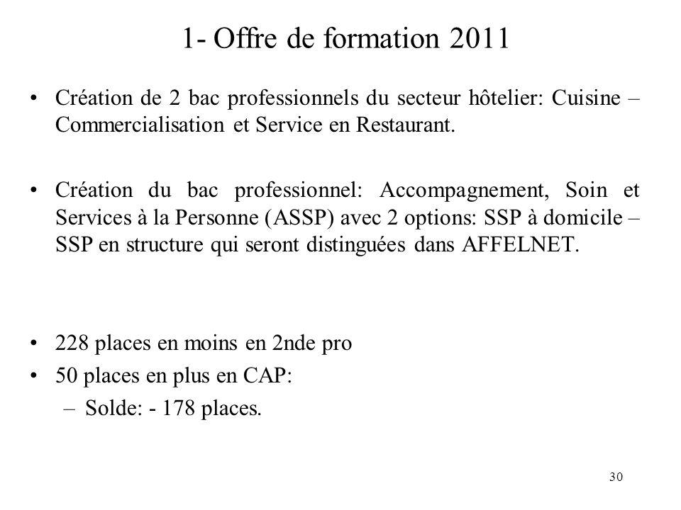1- Offre de formation 2011 Création de 2 bac professionnels du secteur hôtelier: Cuisine – Commercialisation et Service en Restaurant.