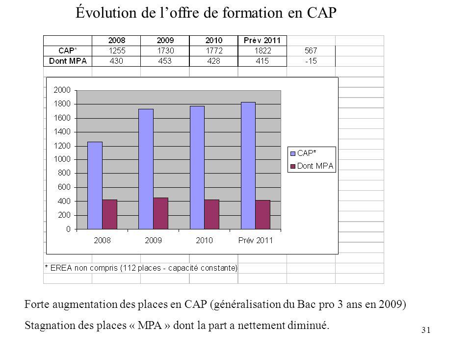 Évolution de l'offre de formation en CAP