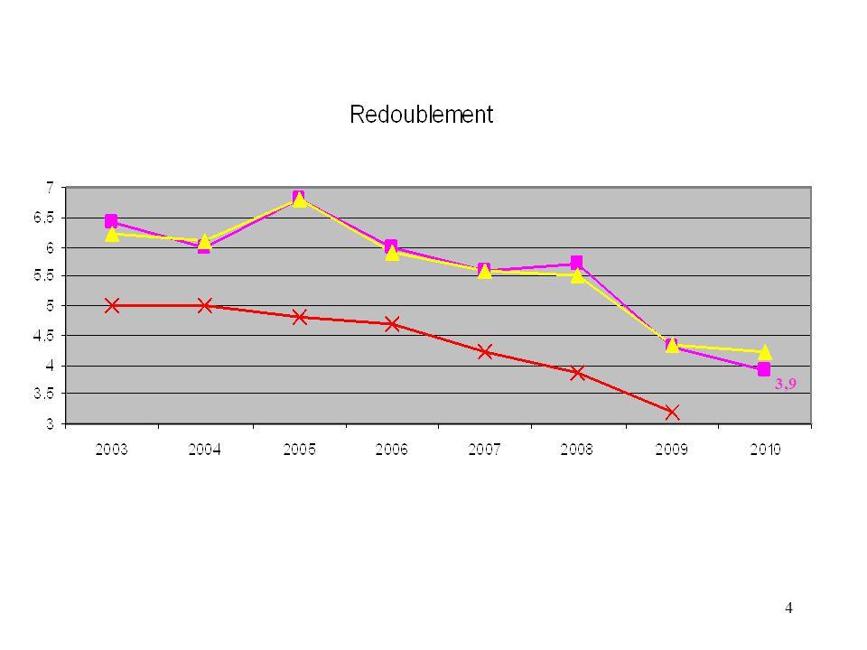 3,9 Baisse du redoublement: cette fois le département décroche assez nettement du niveau académique.
