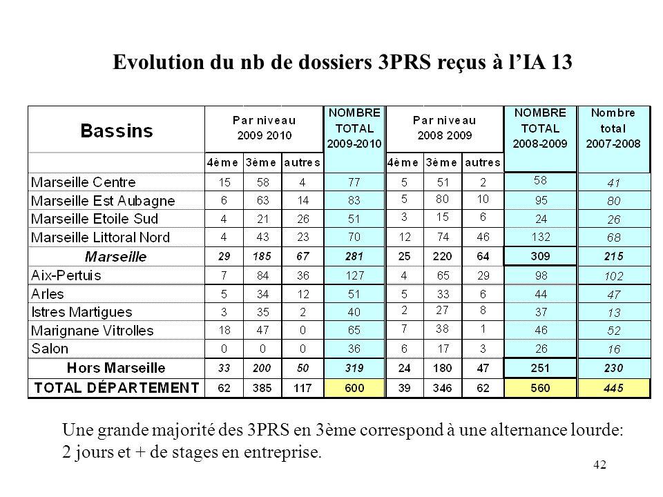 Evolution du nb de dossiers 3PRS reçus à l'IA 13