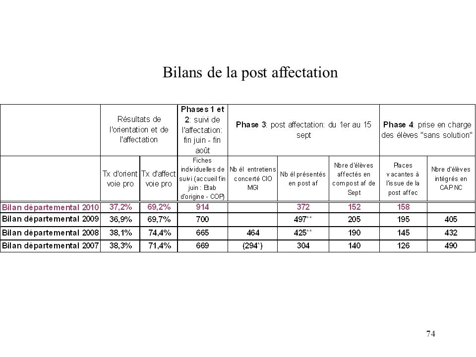 Bilans de la post affectation