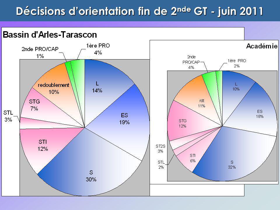 Décisions d'orientation fin de 2nde GT - juin 2011