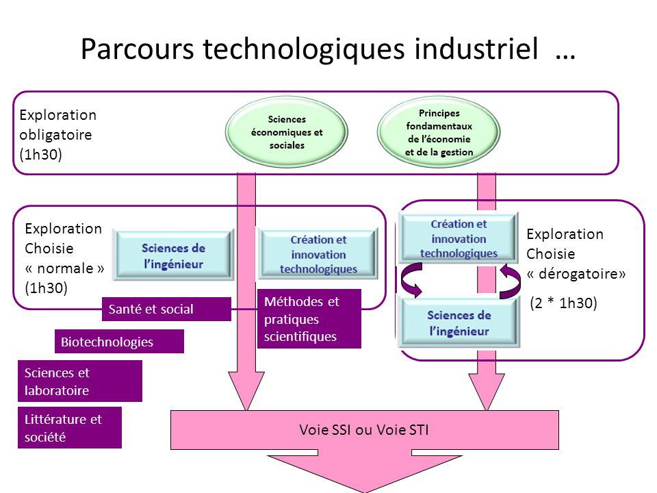 Parcours technologiques industriel …