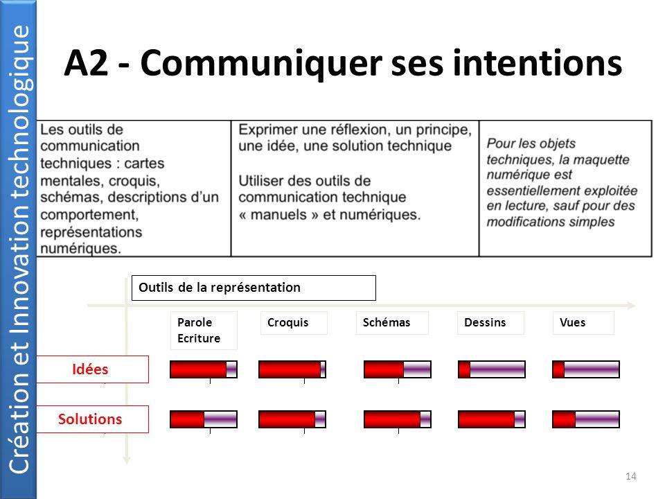 A2 - Communiquer ses intentions