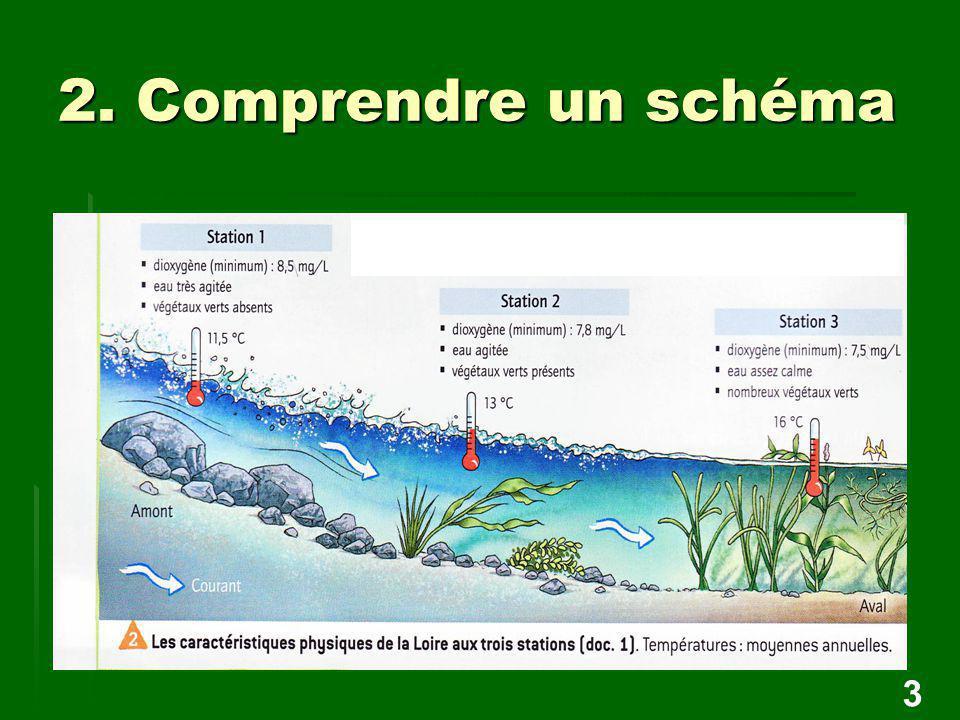 2. Comprendre un schéma 3