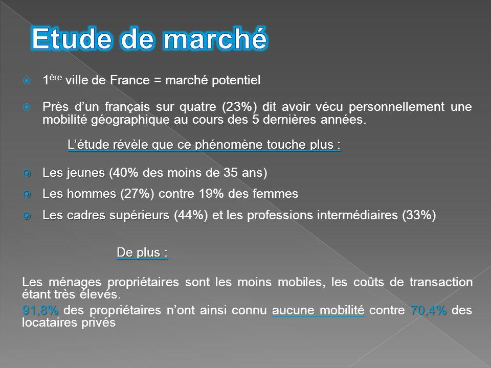Etude de marché 1ère ville de France = marché potentiel
