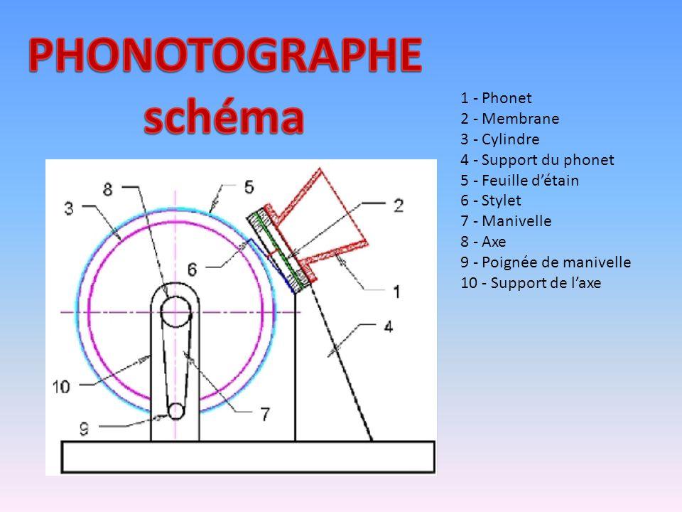 PHONOTOGRAPHE schéma 1 - Phonet 2 - Membrane 3 - Cylindre