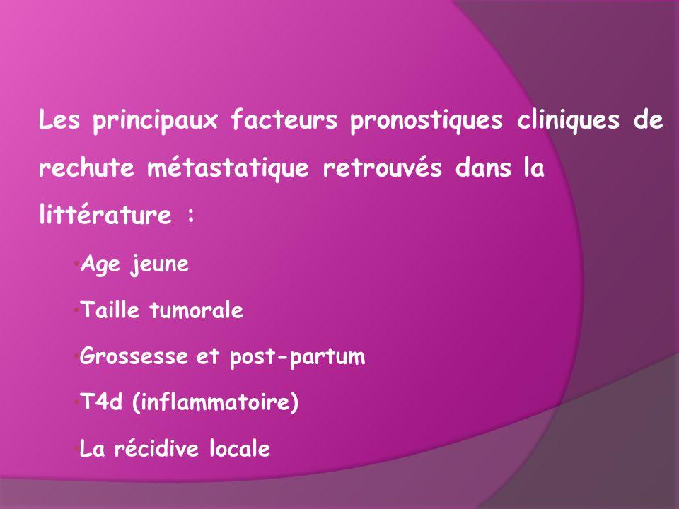 Les principaux facteurs pronostiques cliniques de rechute métastatique retrouvés dans la littérature :