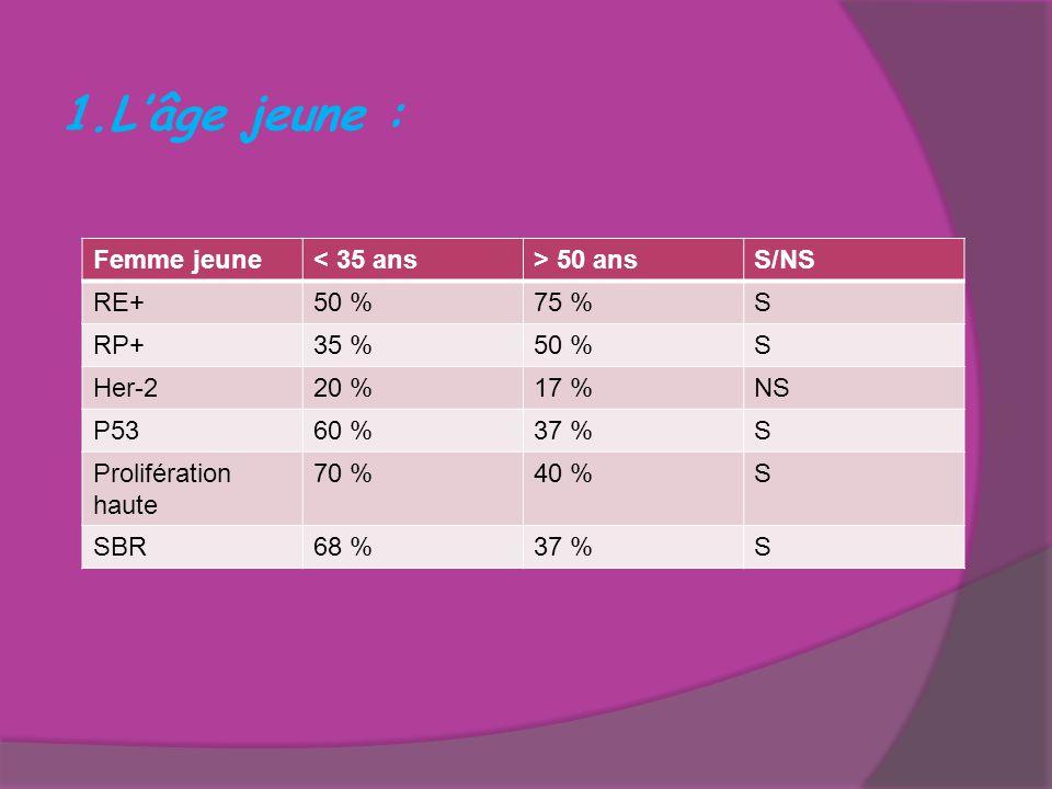 L'âge jeune : Femme jeune < 35 ans > 50 ans S/NS RE+ 50 % 75 % S