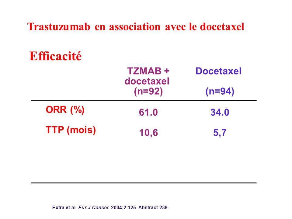 Efficacité Trastuzumab en association avec le docetaxel ORR (%)
