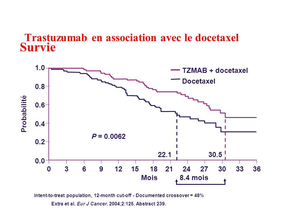 Trastuzumab en association avec le docetaxel