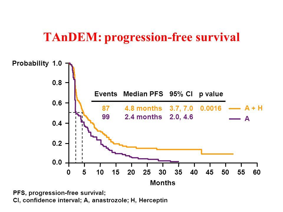 TAnDEM: progression-free survival