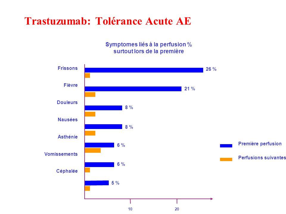 Trastuzumab: Tolérance Acute AE