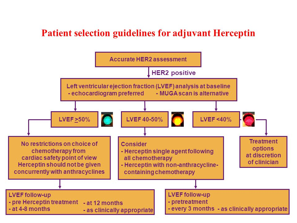 Patient selection guidelines for adjuvant Herceptin