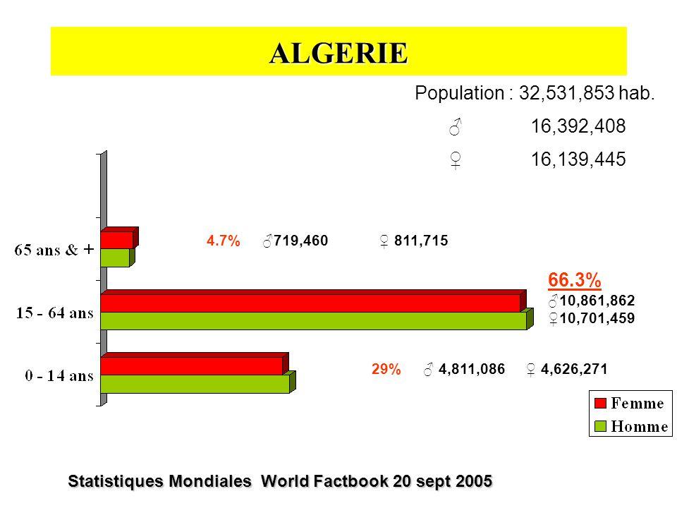 ALGERIE Population : 32,531,853 hab. ♂ 16,392,408 ♀ 16,139,445