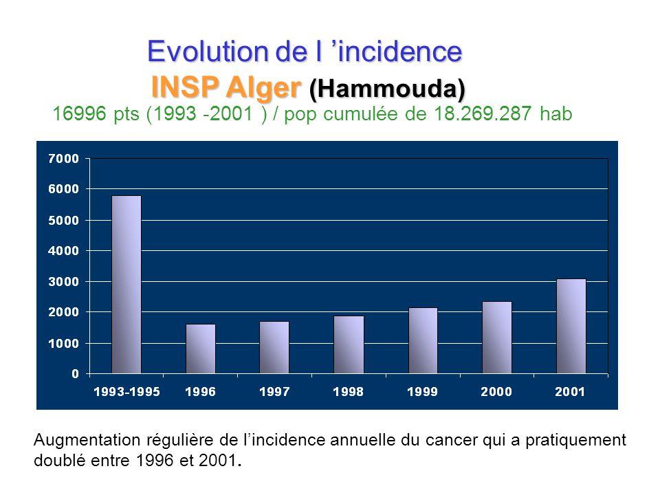 Evolution de l 'incidence INSP Alger (Hammouda)