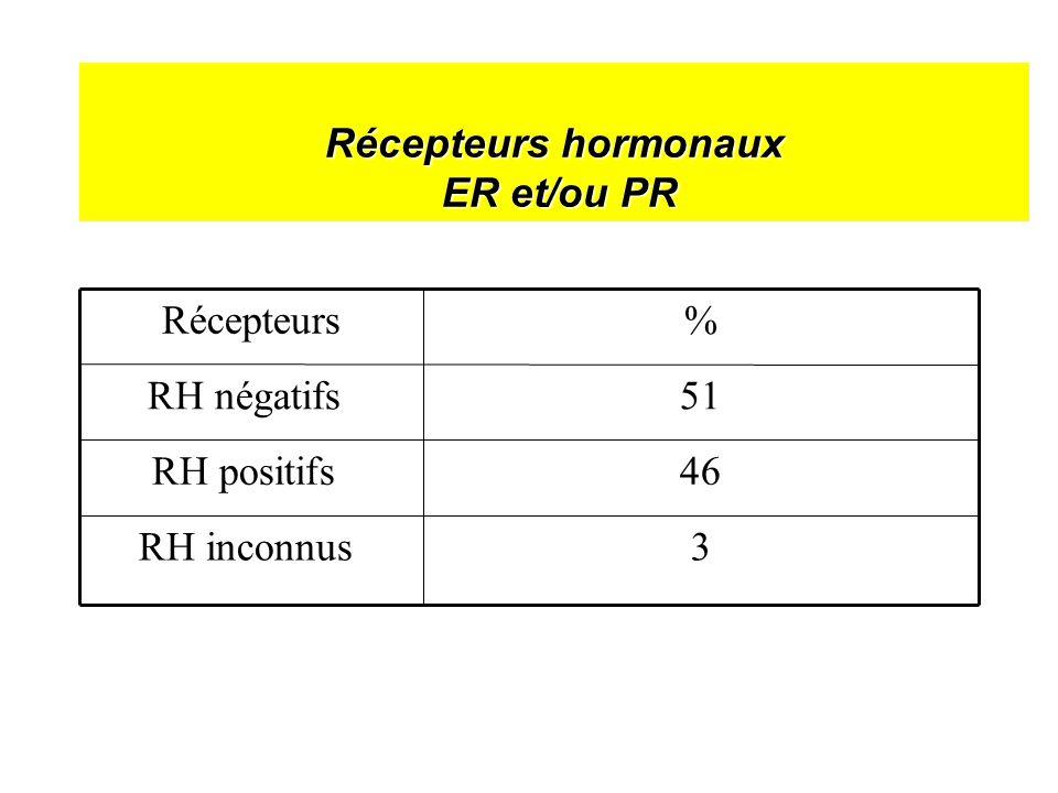 Récepteurs hormonaux ER et/ou PR