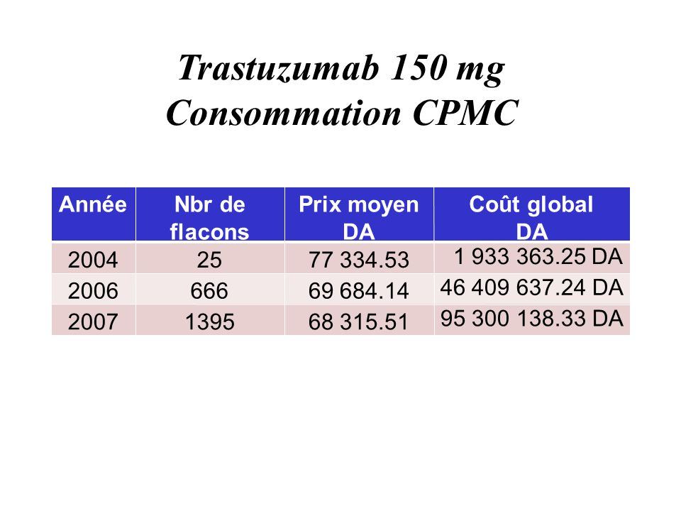 Trastuzumab 150 mg Consommation CPMC