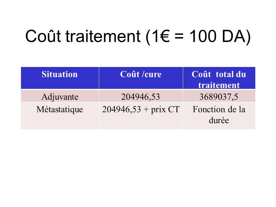 Coût total du traitement