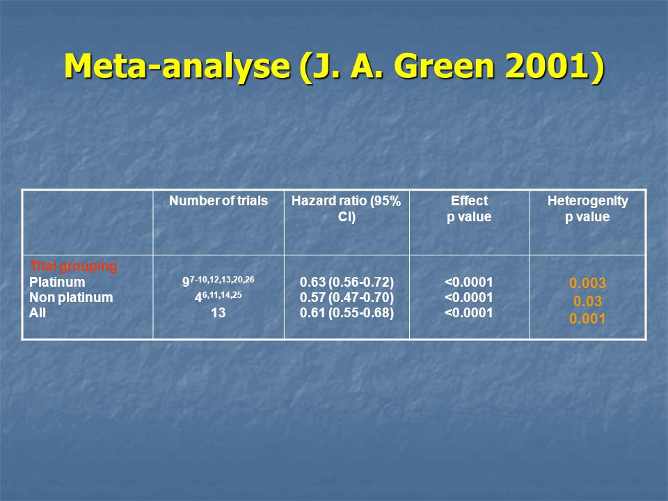 Meta-analyse (J. A. Green 2001)
