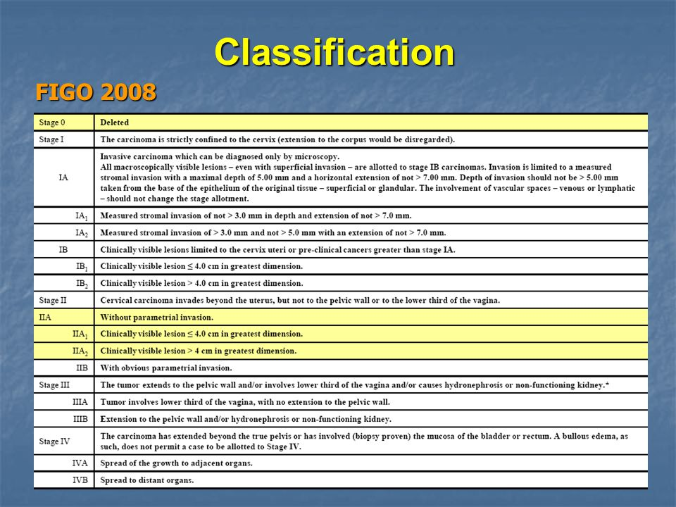Classification FIGO 2008