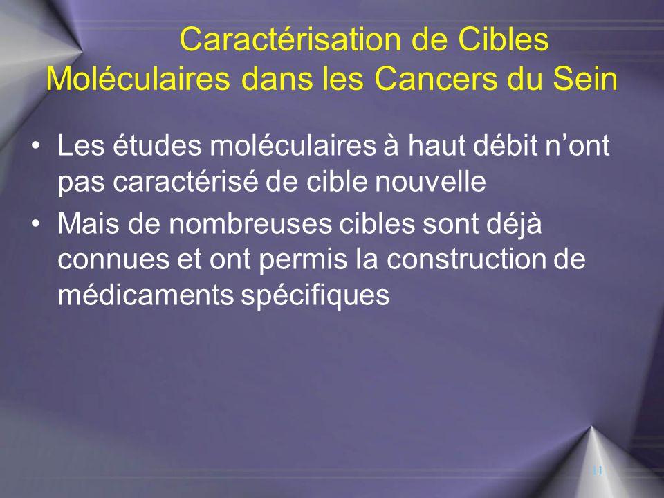 Caractérisation de Cibles Moléculaires dans les Cancers du Sein