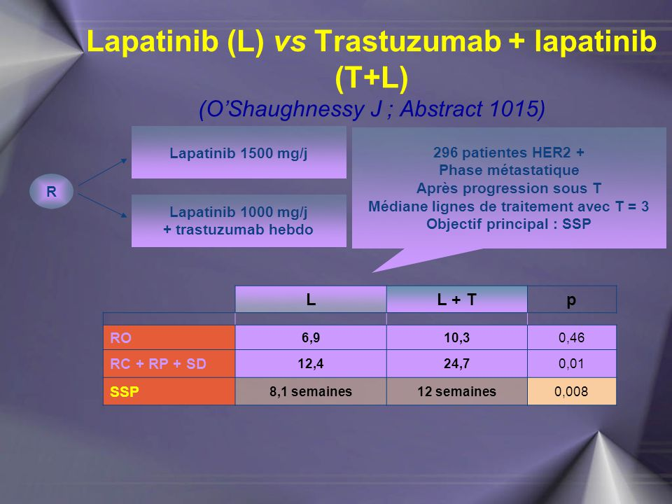 Lapatinib (L) vs Trastuzumab + lapatinib (T+L) (O'Shaughnessy J ; Abstract 1015)