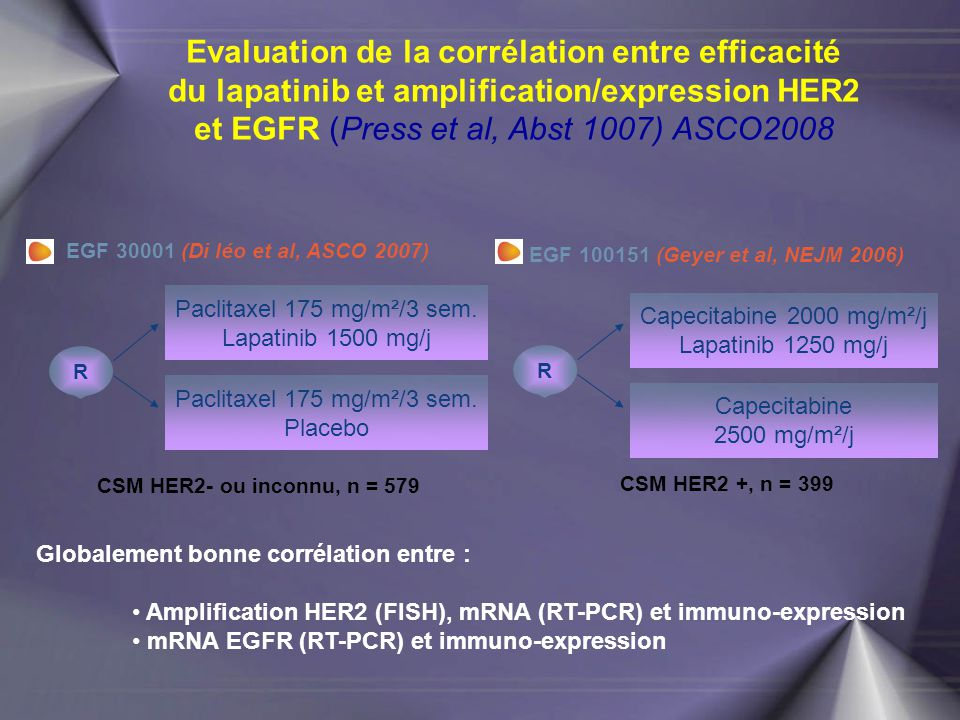 Evaluation de la corrélation entre efficacité du lapatinib et amplification/expression HER2 et EGFR (Press et al, Abst 1007) ASCO2008