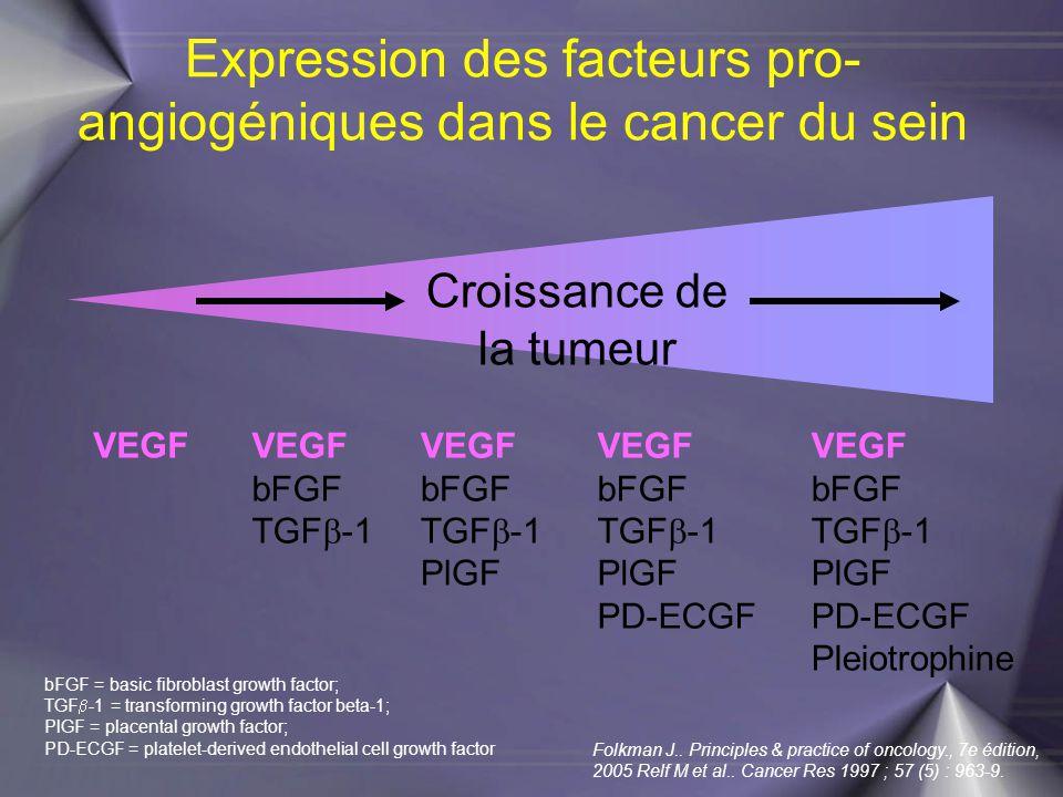 Expression des facteurs pro-angiogéniques dans le cancer du sein