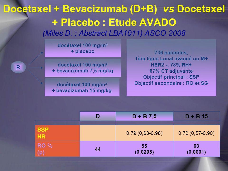 Docetaxel + Bevacizumab (D+B) vs Docetaxel + Placebo : Etude AVADO (Miles D. ; Abstract LBA1011) ASCO 2008